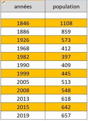 Capture_stats-population_bort